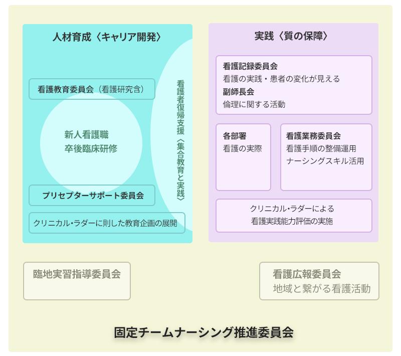 図:看護部機能図